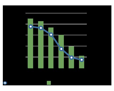 アメリカでのInternet Explorerのシェアと殺人数の比較グラフ